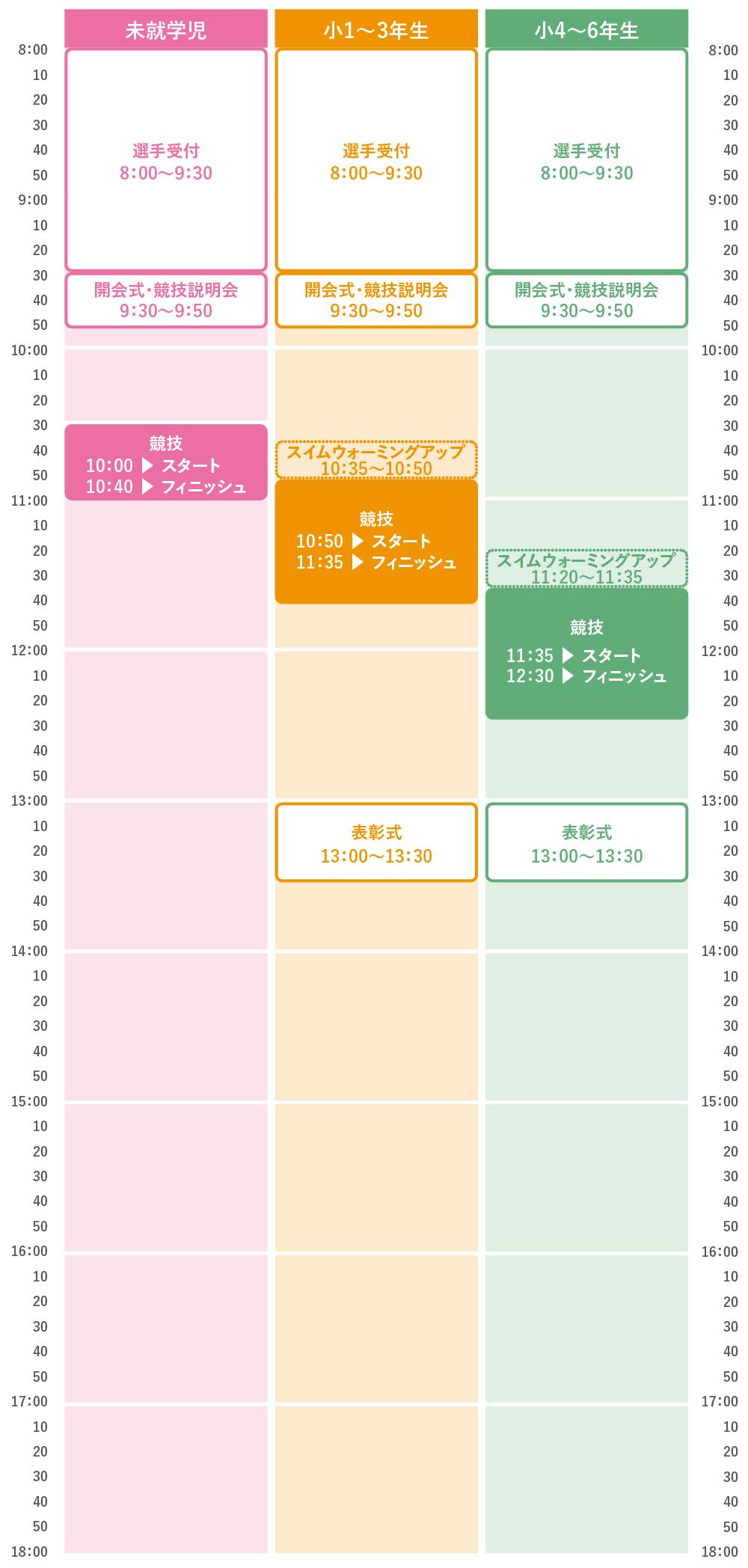 未就学児/小1〜3年生/小4〜6年生